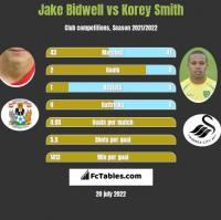 Jake Bidwell vs Korey Smith h2h player stats