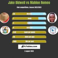 Jake Bidwell vs Mahlon Romeo h2h player stats