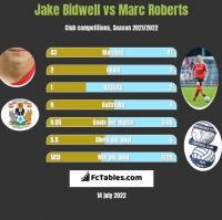 Jake Bidwell vs Marc Roberts h2h player stats