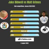 Jake Bidwell vs Matt Grimes h2h player stats