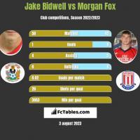 Jake Bidwell vs Morgan Fox h2h player stats