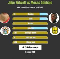Jake Bidwell vs Moses Odubajo h2h player stats