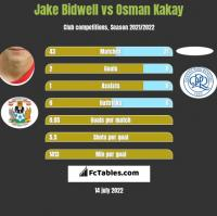 Jake Bidwell vs Osman Kakay h2h player stats