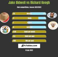 Jake Bidwell vs Richard Keogh h2h player stats