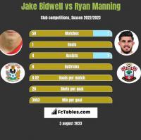 Jake Bidwell vs Ryan Manning h2h player stats