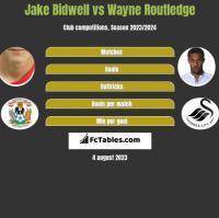 Jake Bidwell vs Wayne Routledge h2h player stats