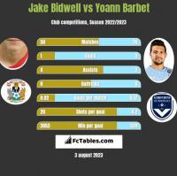 Jake Bidwell vs Yoann Barbet h2h player stats