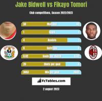 Jake Bidwell vs Fikayo Tomori h2h player stats