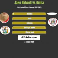 Jake Bidwell vs Quina h2h player stats