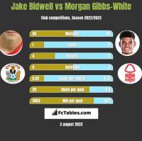Jake Bidwell vs Morgan Gibbs-White h2h player stats
