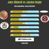 Jake Bidwell vs Jayden Bogle h2h player stats