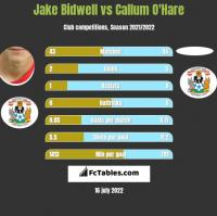 Jake Bidwell vs Callum O'Hare h2h player stats