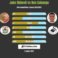 Jake Bidwell vs Ben Cabango h2h player stats
