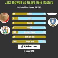 Jake Bidwell vs Fisayo Dele-Bashiru h2h player stats