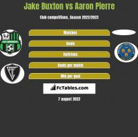 Jake Buxton vs Aaron Pierre h2h player stats