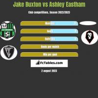 Jake Buxton vs Ashley Eastham h2h player stats