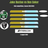 Jake Buxton vs Ben Coker h2h player stats