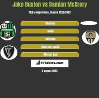 Jake Buxton vs Damian McCrory h2h player stats