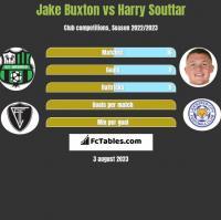 Jake Buxton vs Harry Souttar h2h player stats