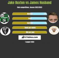 Jake Buxton vs James Husband h2h player stats