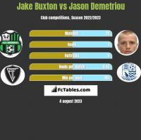 Jake Buxton vs Jason Demetriou h2h player stats