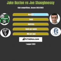 Jake Buxton vs Joe Shaughnessy h2h player stats