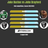 Jake Buxton vs John Brayford h2h player stats