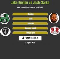 Jake Buxton vs Josh Clarke h2h player stats