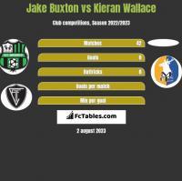 Jake Buxton vs Kieran Wallace h2h player stats