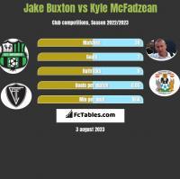 Jake Buxton vs Kyle McFadzean h2h player stats