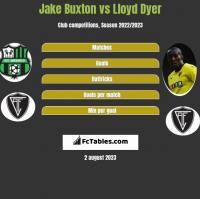 Jake Buxton vs Lloyd Dyer h2h player stats