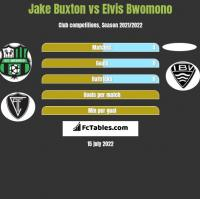 Jake Buxton vs Elvis Bwomono h2h player stats
