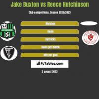 Jake Buxton vs Reece Hutchinson h2h player stats