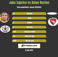 Jake Caprice vs Adam Buxton h2h player stats