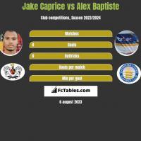 Jake Caprice vs Alex Baptiste h2h player stats