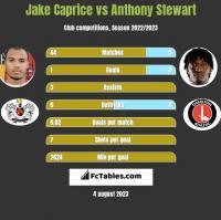 Jake Caprice vs Anthony Stewart h2h player stats