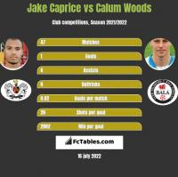 Jake Caprice vs Calum Woods h2h player stats
