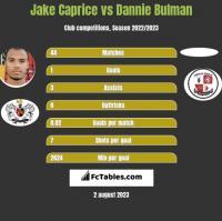 Jake Caprice vs Dannie Bulman h2h player stats