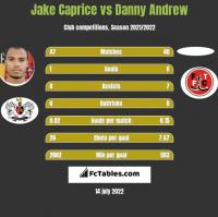 Jake Caprice vs Danny Andrew h2h player stats