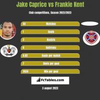 Jake Caprice vs Frankie Kent h2h player stats