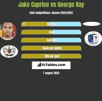 Jake Caprice vs George Ray h2h player stats