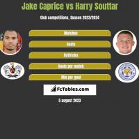 Jake Caprice vs Harry Souttar h2h player stats
