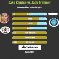 Jake Caprice vs Jack Grimmer h2h player stats
