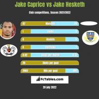 Jake Caprice vs Jake Hesketh h2h player stats