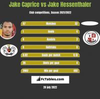 Jake Caprice vs Jake Hessenthaler h2h player stats