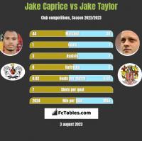 Jake Caprice vs Jake Taylor h2h player stats