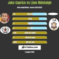 Jake Caprice vs Liam Ridehalgh h2h player stats