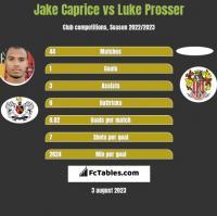 Jake Caprice vs Luke Prosser h2h player stats