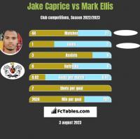 Jake Caprice vs Mark Ellis h2h player stats