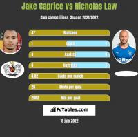 Jake Caprice vs Nicholas Law h2h player stats